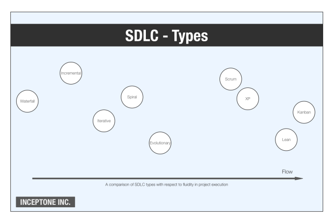 SDLC Types