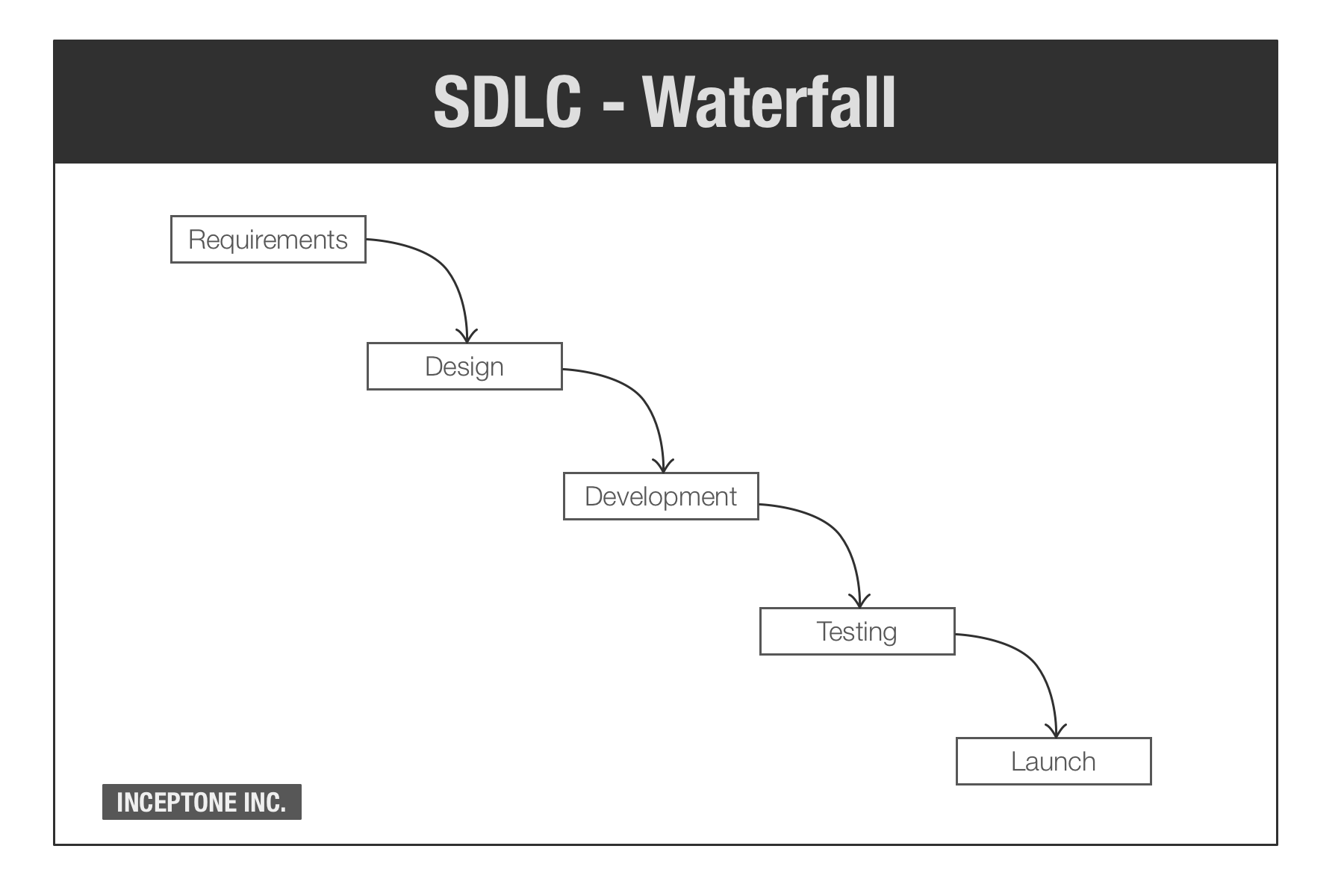 What is a waterfall project for Sdlc waterfall