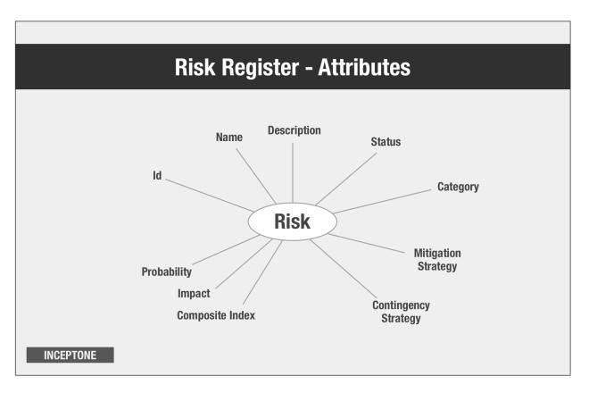 Risk Register - Attributes