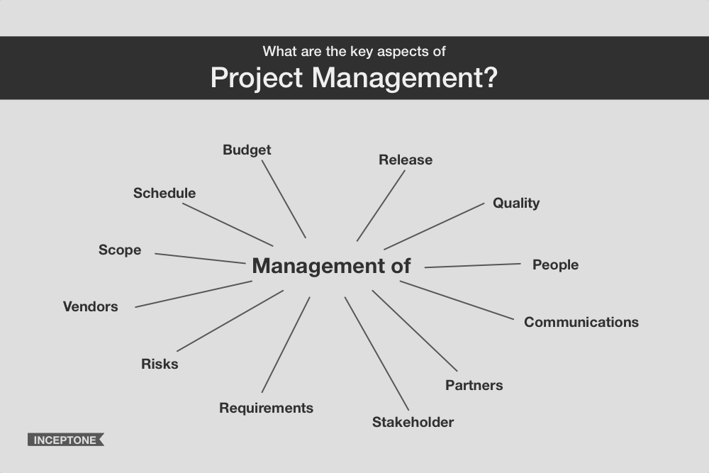 03.Project Mgmt - Compts