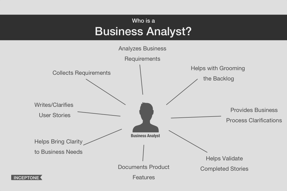 Business Analyst's responsibilities include collecting, analyzing, documenting, validating of business requirements and user stories as well as to provide clarifications towards business needs.