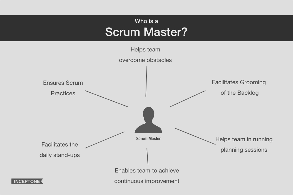 A scrum master is a facilitator and a custodian of the scrum framework who helps and facilitates the team towards various goals including following scrum practices correctly, removing obstacles/impediments, keeping backlog in a well-groomed state, ensuring scrum ceremonies function properly and the team continuously improves with the help of the framework.