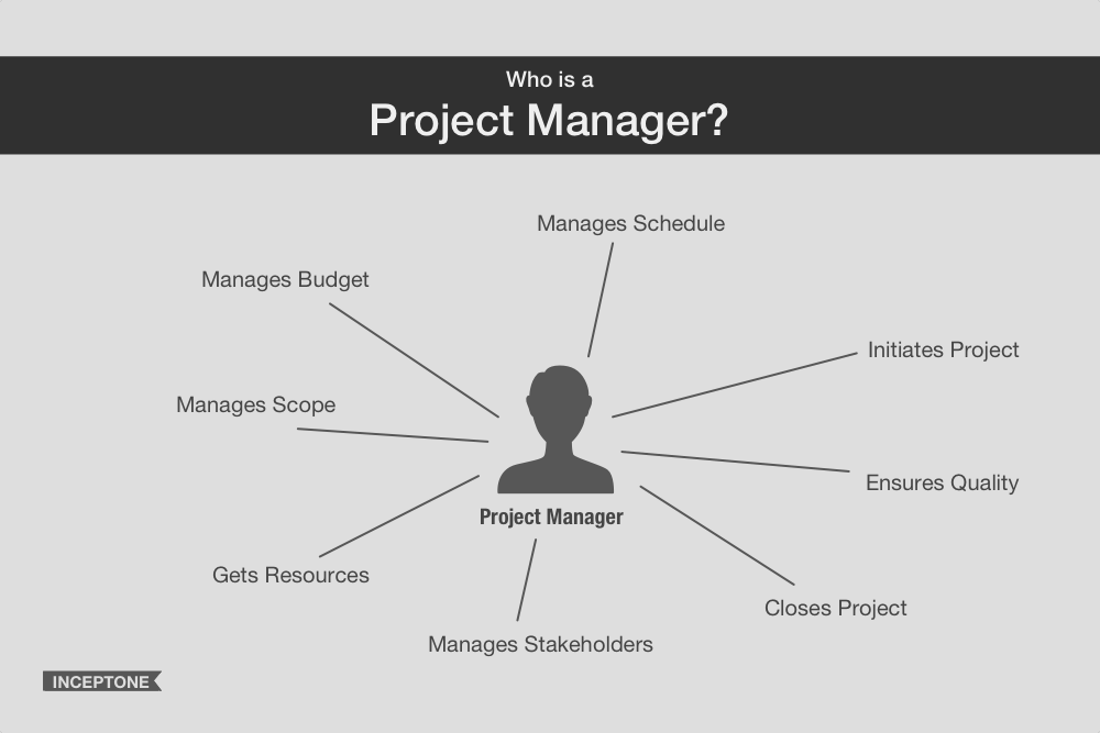 role of project manager essay